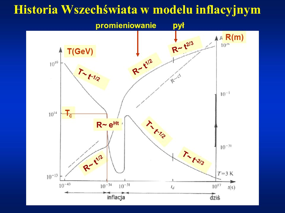 Historia Wszechświata w modelu inflacyjnym
