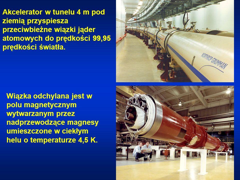 Akcelerator w tunelu 4 m pod ziemią przyspiesza przeciwbieżne wiązki jąder atomowych do prędkości 99,95 prędkości światła.