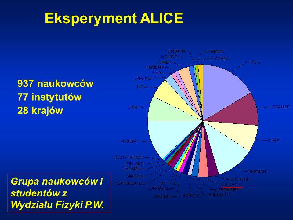 Eksperyment ALICE 937 naukowców 77 instytutów 28 krajów