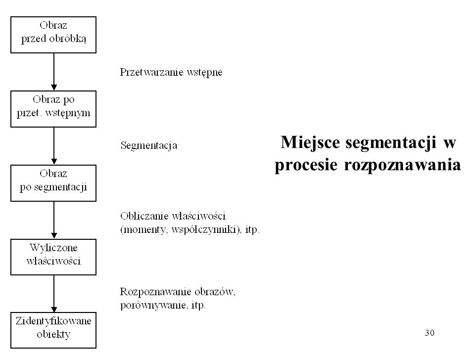 Miejsce segmentacji w procesie rozpoznawania