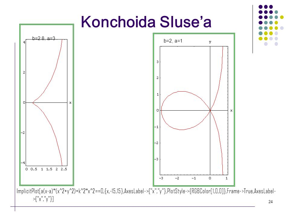 Konchoida Sluse'a b=2.8, a=3. b=2, a=1.