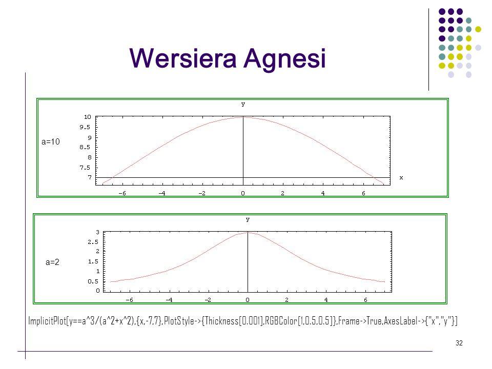 Wersiera Agnesi a=10. a=2.