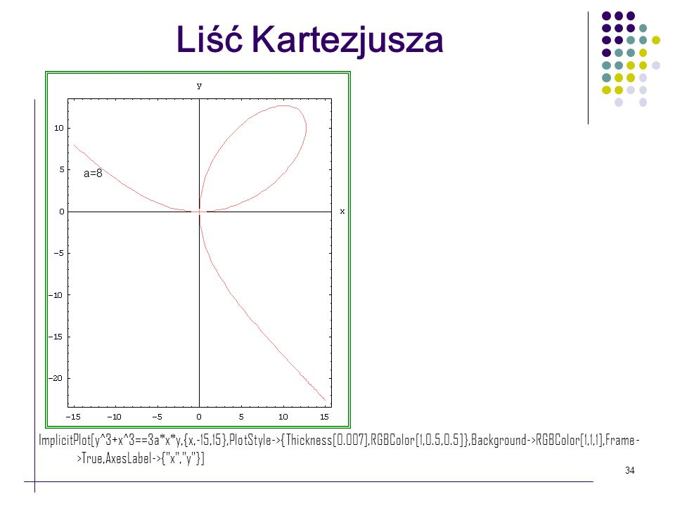 Liść Kartezjusza a=8.