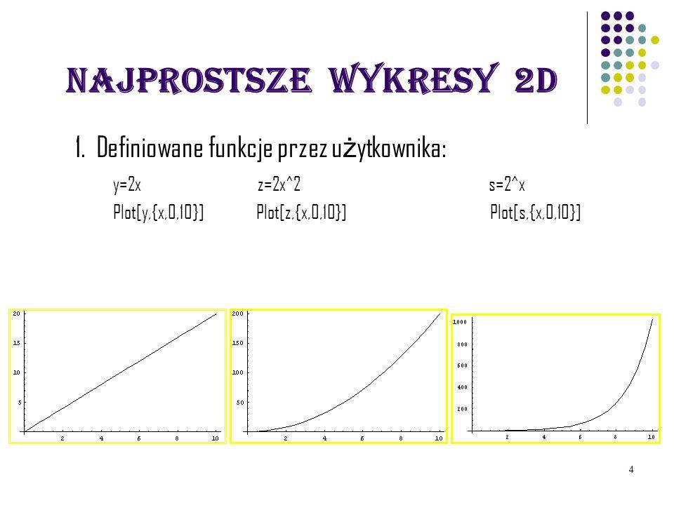 Najprostsze wykresy 2D 1. Definiowane funkcje przez użytkownika: