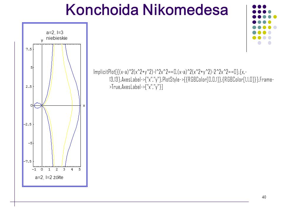 Konchoida Nikomedesa a=2, l=3 niebieskie.