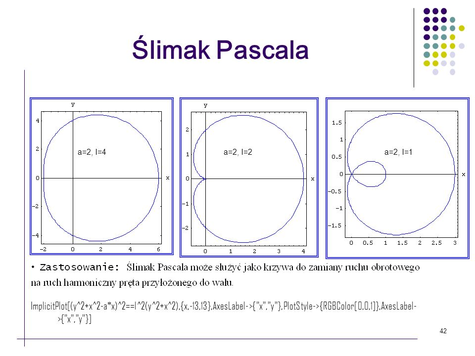 Ślimak Pascalaa=2, l=4. a=2, l=2. a=2, l=1.