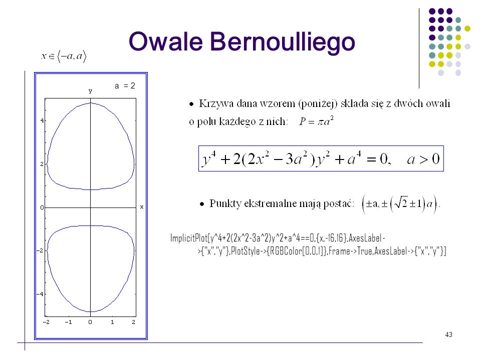 Owale Bernoulliego a = 2.