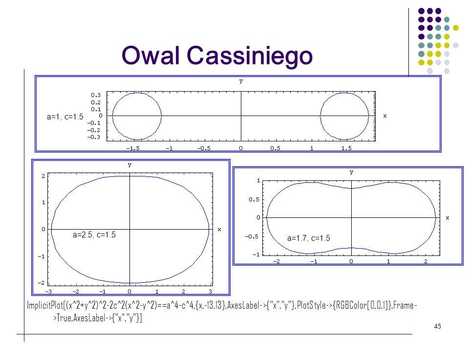 Owal Cassiniego a=1, c=1.5. a=2.5, c=1.5. a=1.7, c=1.5.
