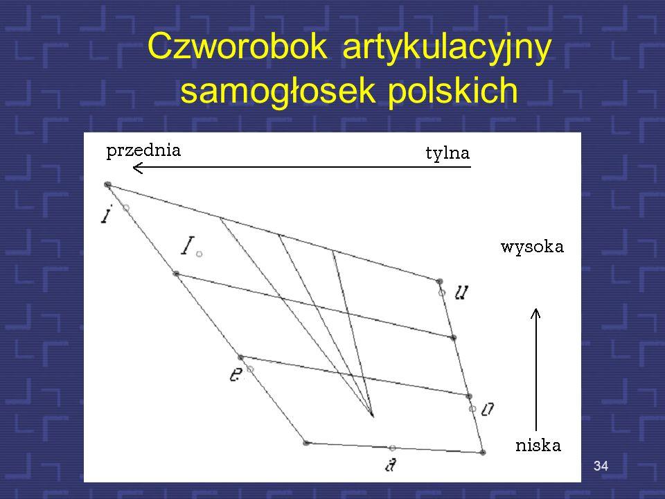 Czworobok artykulacyjny samogłosek polskich