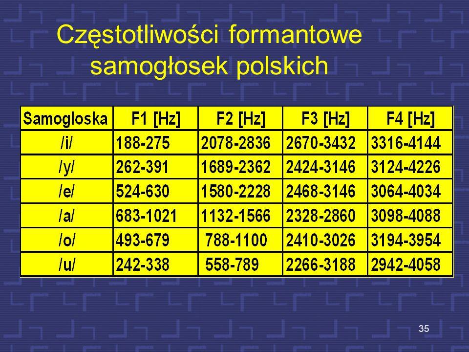 Częstotliwości formantowe samogłosek polskich