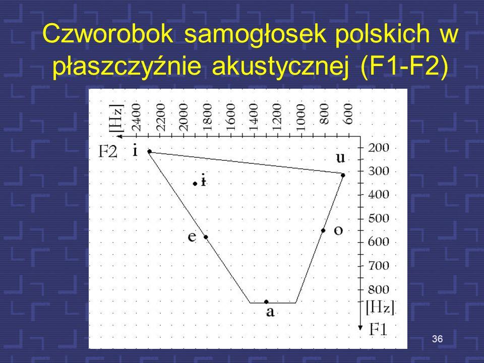 Czworobok samogłosek polskich w płaszczyźnie akustycznej (F1-F2)