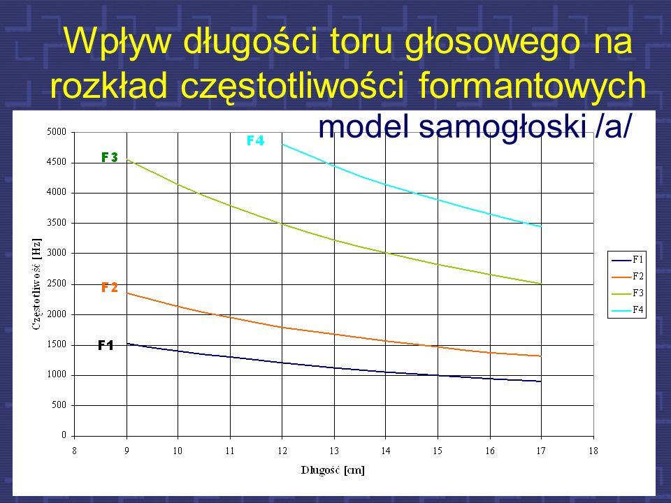 Wpływ długości toru głosowego na rozkład częstotliwości formantowych