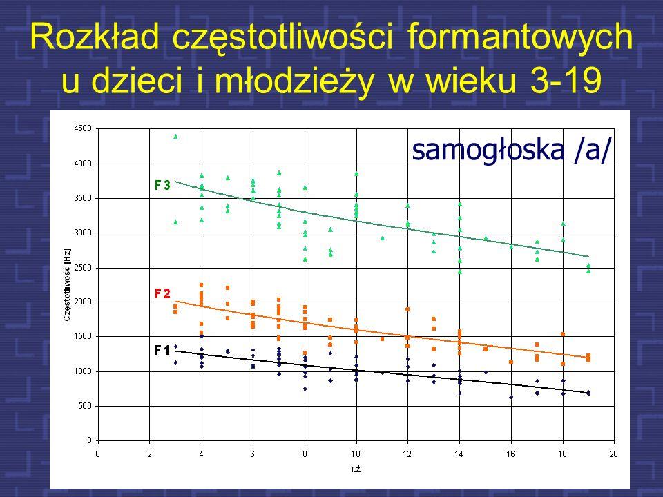 Rozkład częstotliwości formantowych u dzieci i młodzieży w wieku 3-19