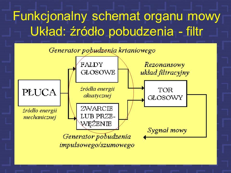 Funkcjonalny schemat organu mowy Układ: źródło pobudzenia - filtr