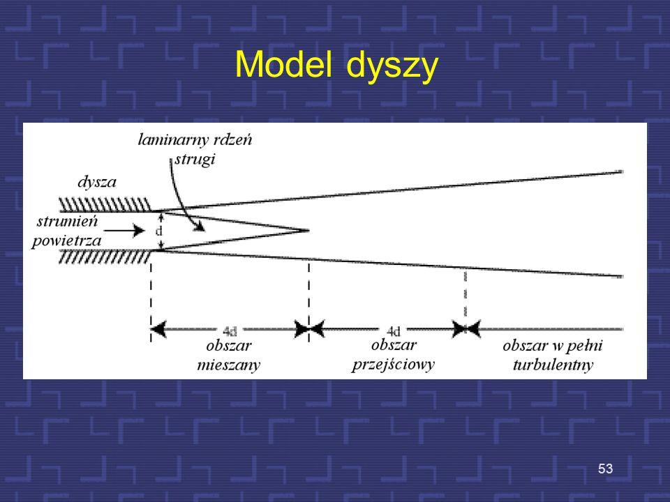 Model dyszy