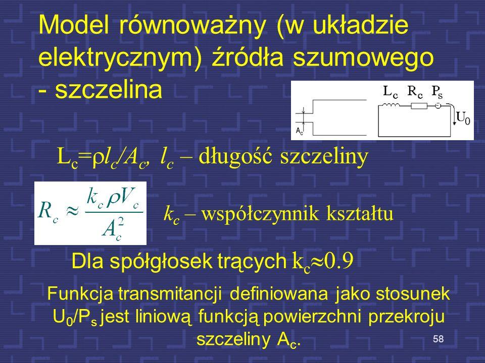 Model równoważny (w układzie elektrycznym) źródła szumowego - szczelina