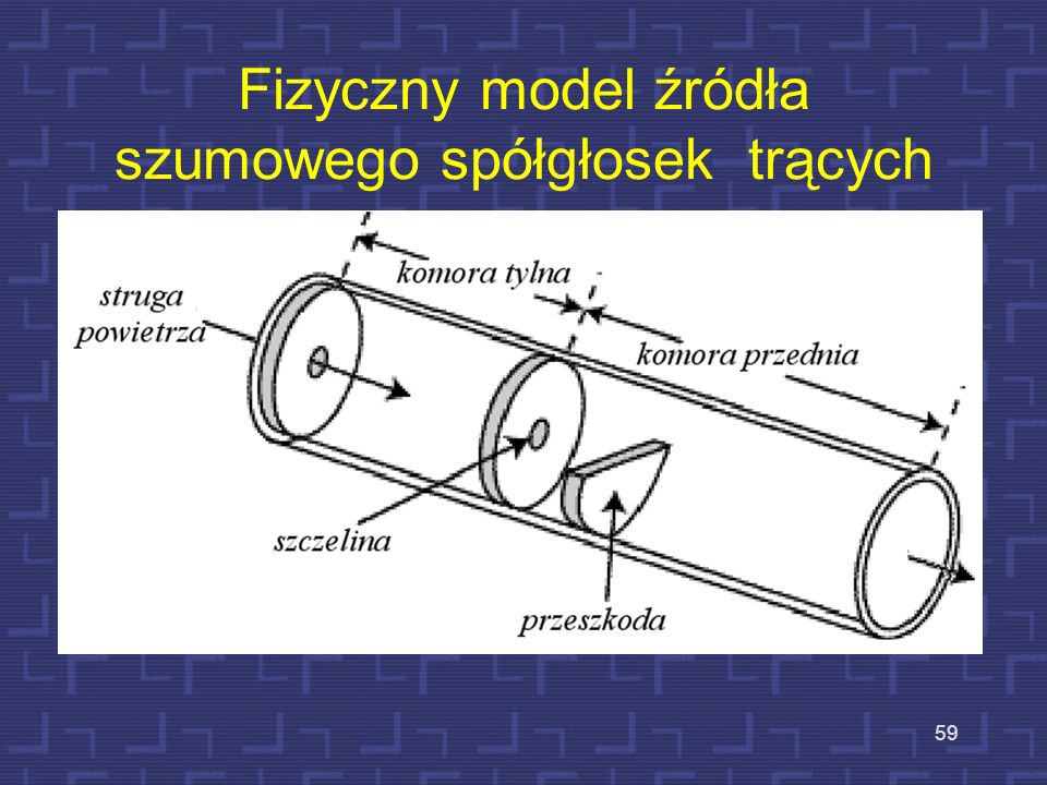 Fizyczny model źródła szumowego spółgłosek trących