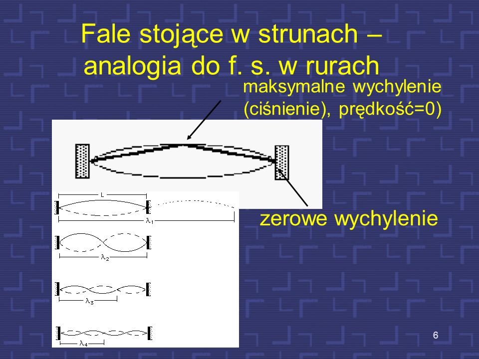 Fale stojące w strunach – analogia do f. s. w rurach