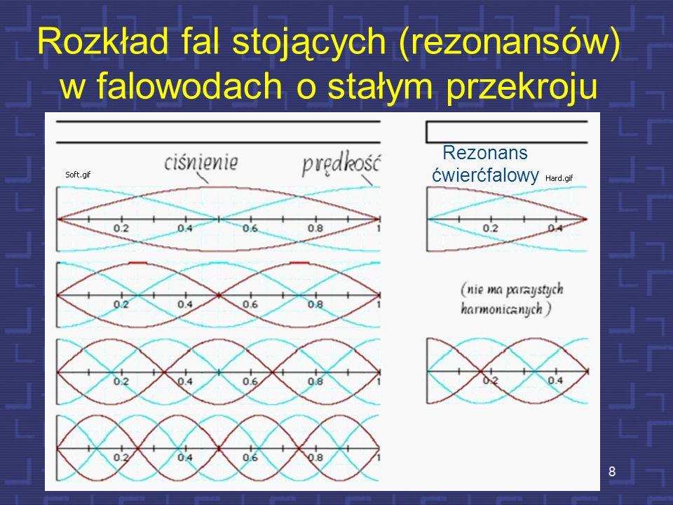 Rozkład fal stojących (rezonansów) w falowodach o stałym przekroju