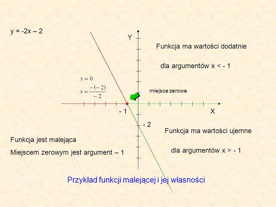 Przykład funkcji malejącej i jej własności