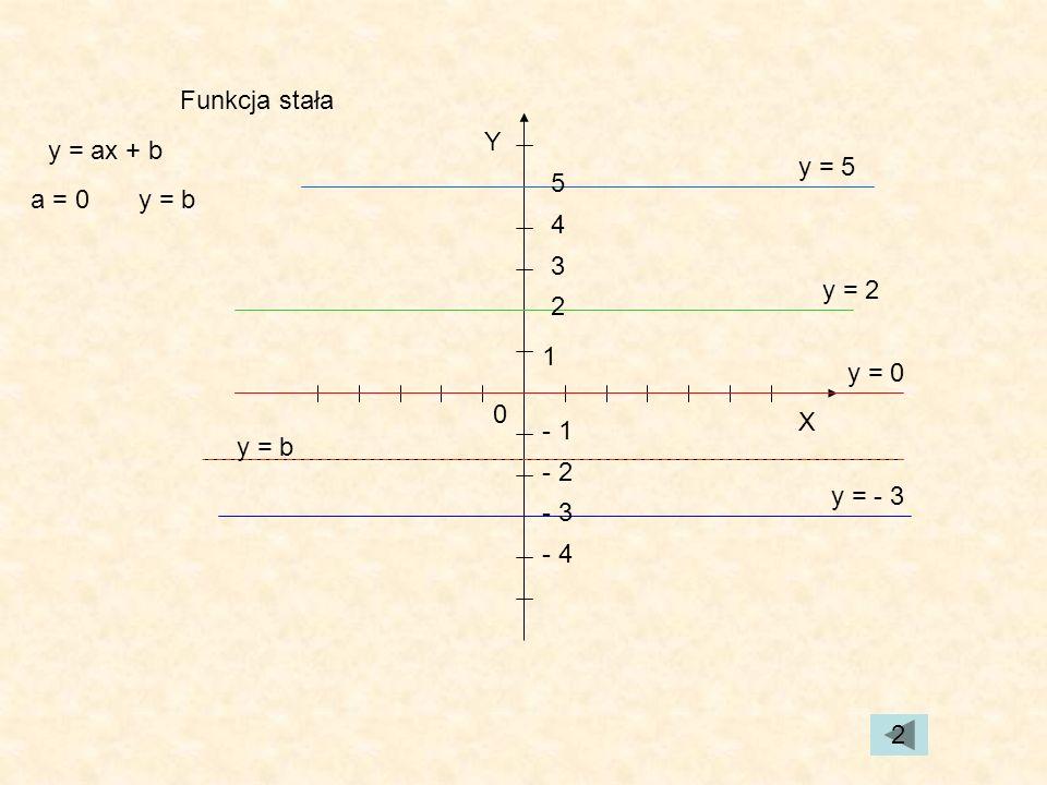 Funkcja stała Y. y = ax + b. y = 5. 5. a = 0. y = b. 4. 3. y = 2. 2. 1. y = 0. X. - 1.