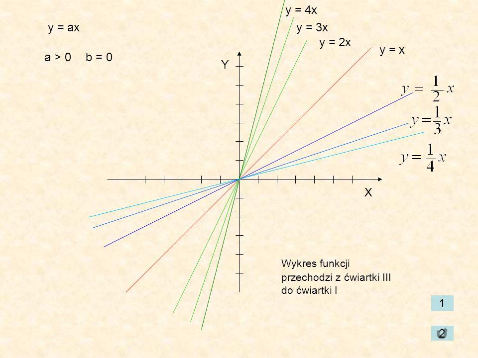 y = 4x y = ax y = 3x y = 2x y = x a > 0 b = 0 Y X 1 2