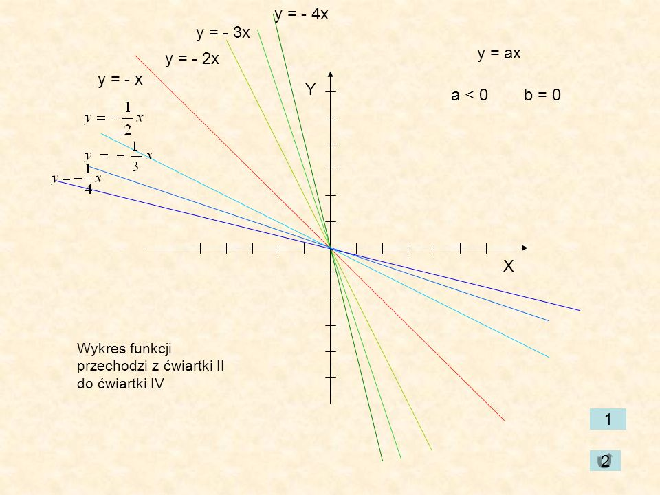 y = - 4x y = - 3x y = ax y = - 2x y = - x Y a < 0 b = 0 X 1 2