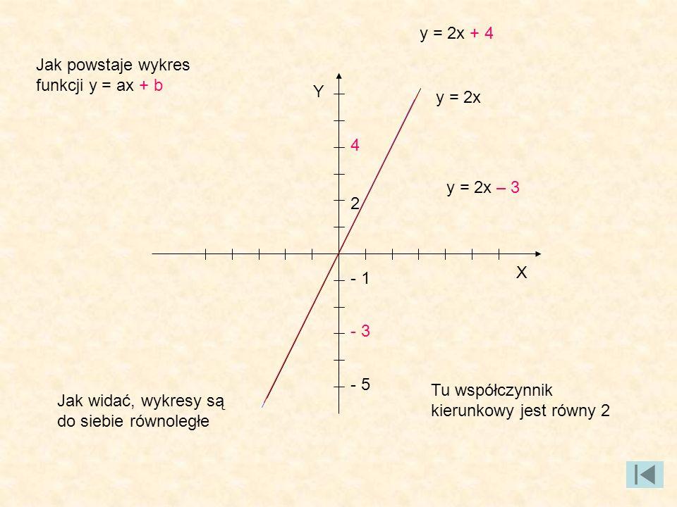 y = 2x + 4 Jak powstaje wykres funkcji y = ax + b. Y. y = 2x. 4. y = 2x – 3. 2. X. - 1. - 3.