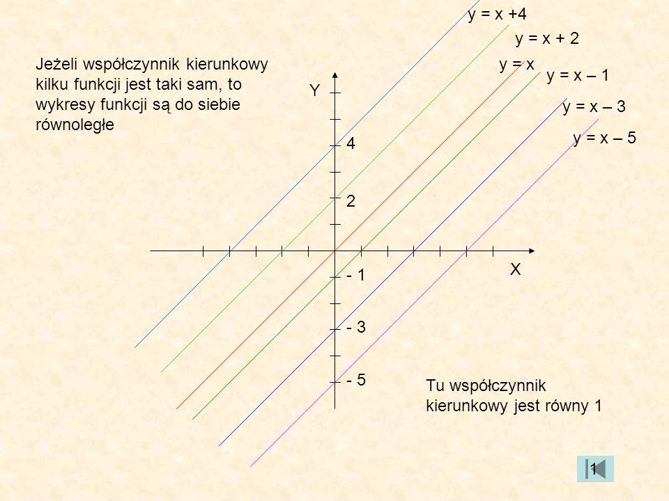 y = x +4 y = x + 2. Jeżeli współczynnik kierunkowy kilku funkcji jest taki sam, to wykresy funkcji są do siebie równoległe.