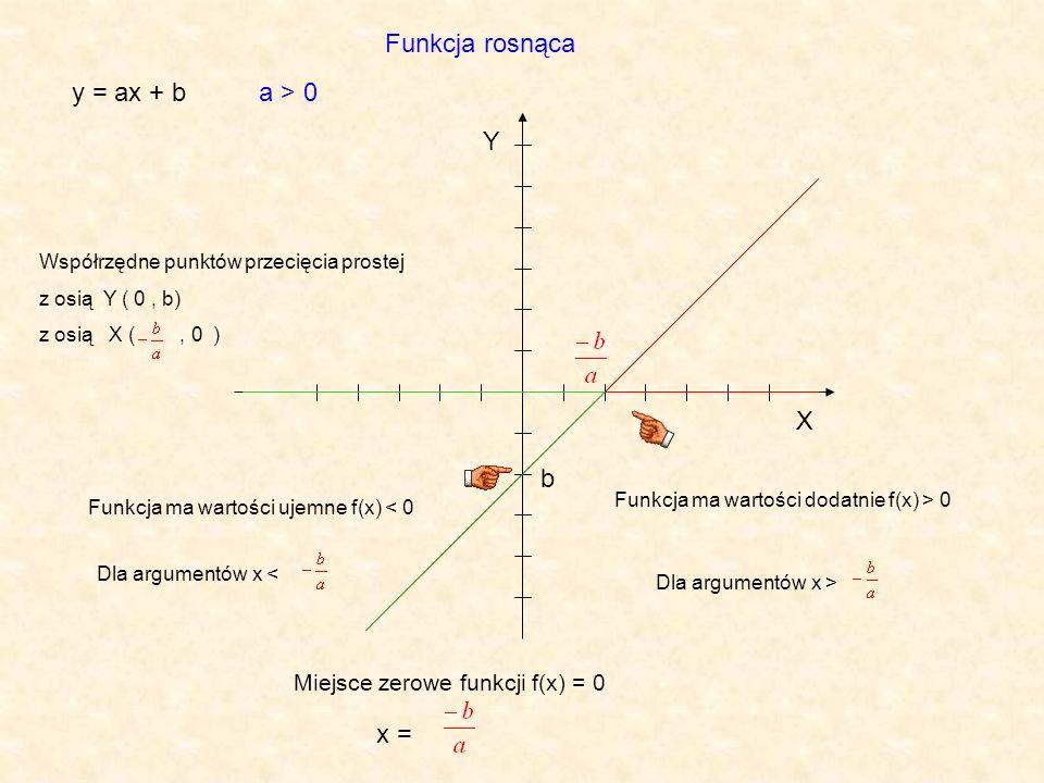 Funkcja rosnąca y = ax + b a > 0 Y X b x =