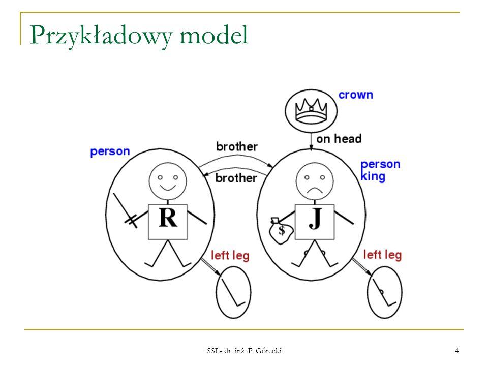 Przykładowy model model w rachunku zdań: interpretacje zdań przy pomocy konkretnych wartości. model w logice 1go rzędu.