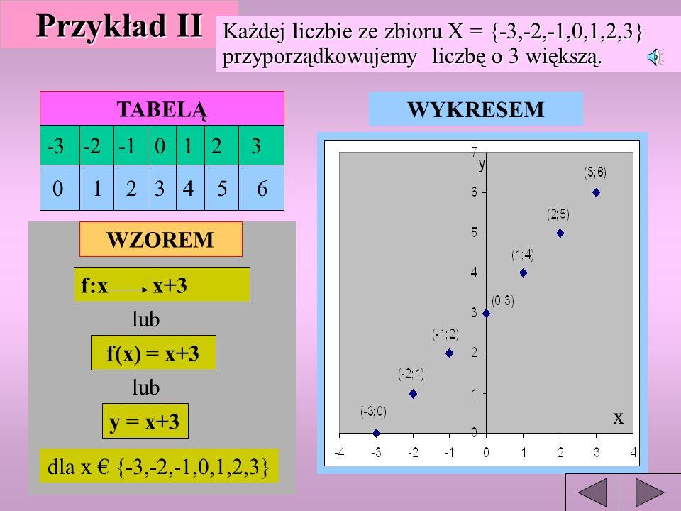 Przykład II Każdej liczbie ze zbioru X = {-3,-2,-1,0,1,2,3} przyporządkowujemy liczbę o 3 większą.