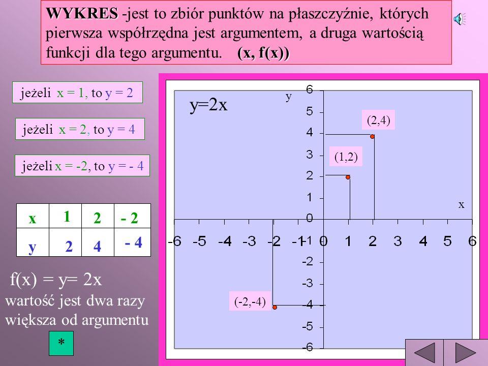 WYKRES -jest to zbiór punktów na płaszczyźnie, których pierwsza współrzędna jest argumentem, a druga wartością funkcji dla tego argumentu. (x, f(x))