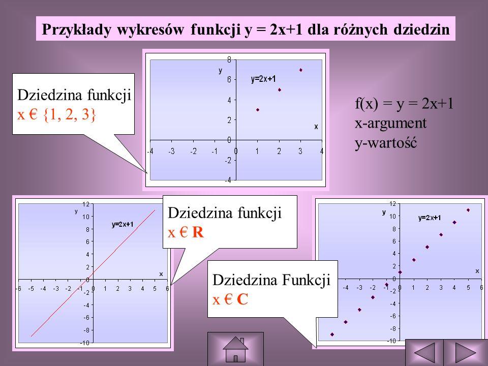 Przykłady wykresów funkcji y = 2x+1 dla różnych dziedzin