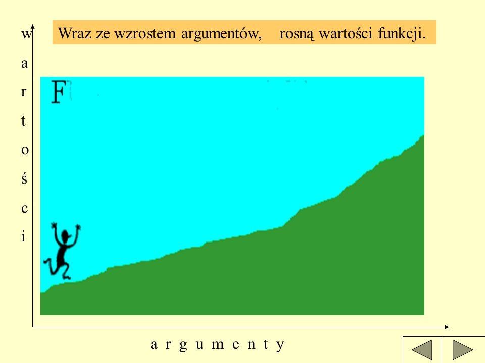 w a r t o ś c i Wraz ze wzrostem argumentów, rosną wartości funkcji. a r g u m e n t y