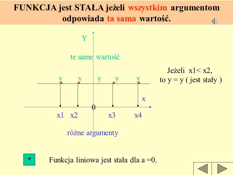 Funkcja liniowa jest stała dla a =0.