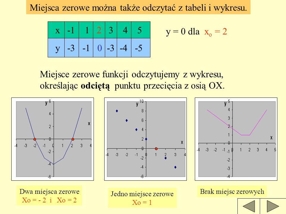 Miejsca zerowe można także odczytać z tabeli i wykresu.
