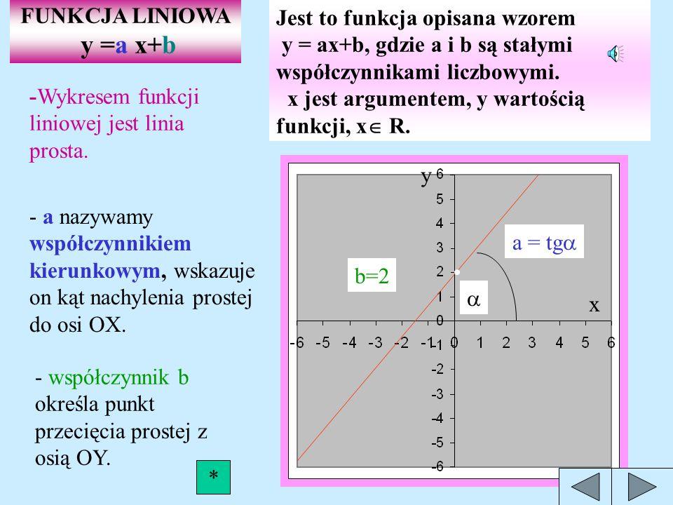 FUNKCJA LINIOWA y =a x+b.