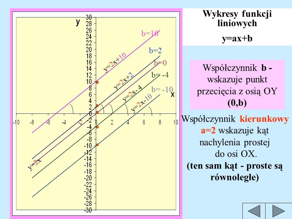 Wykresy funkcji liniowych (ten sam kąt - proste są równoległe)