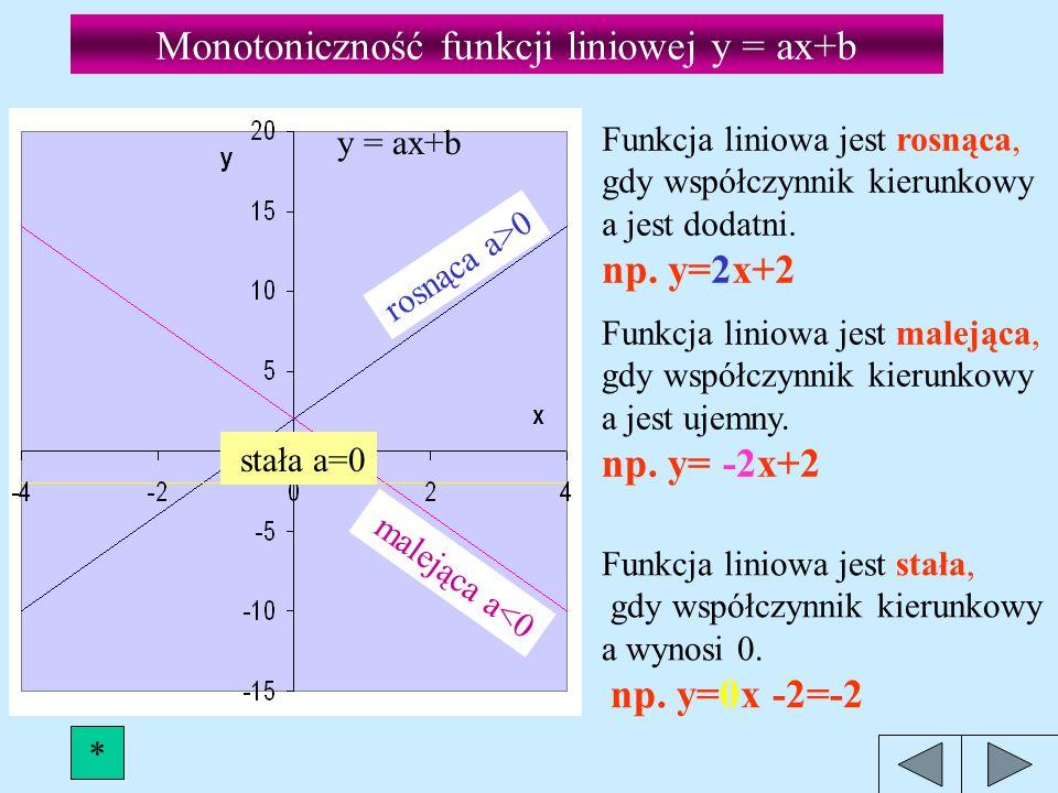 Monotoniczność funkcji liniowej y = ax+b