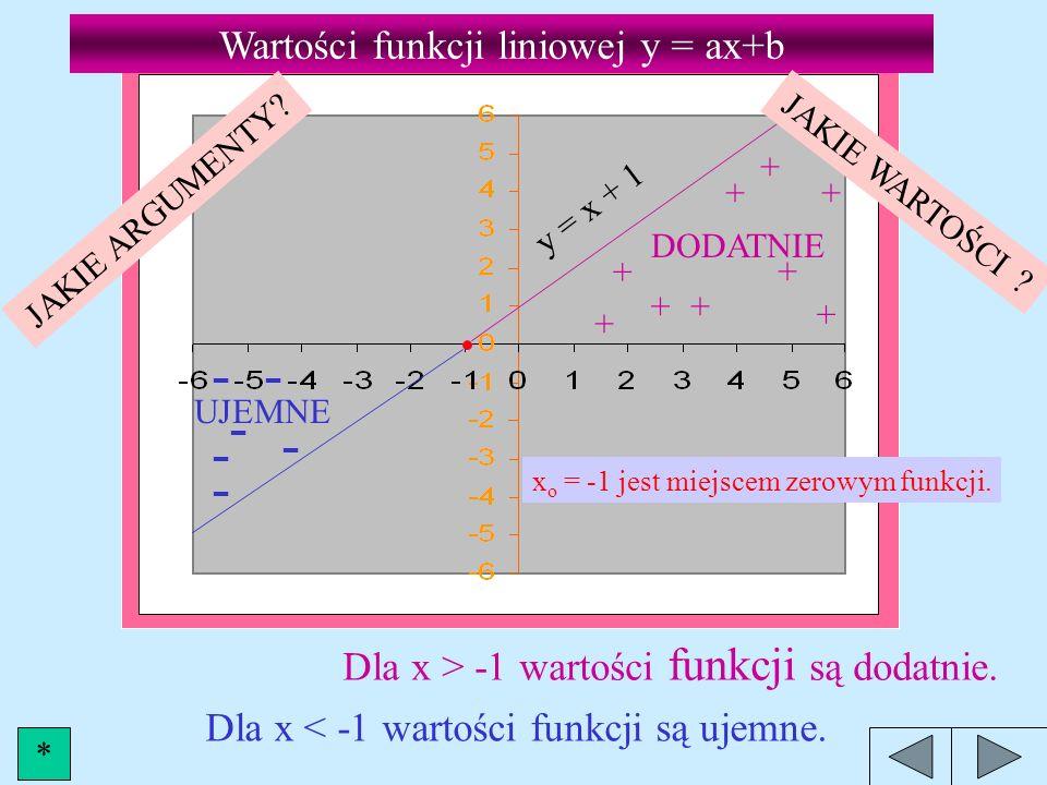 - - Wartości funkcji liniowej y = ax+b