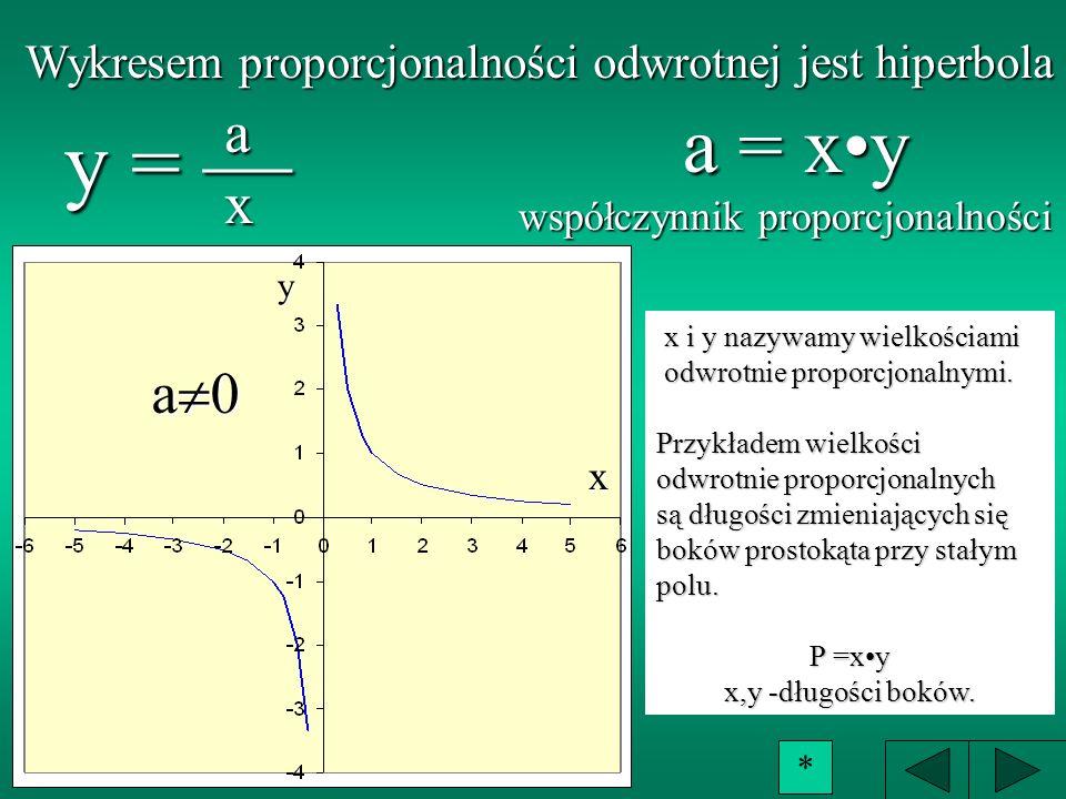 Wykresem proporcjonalności odwrotnej jest hiperbola