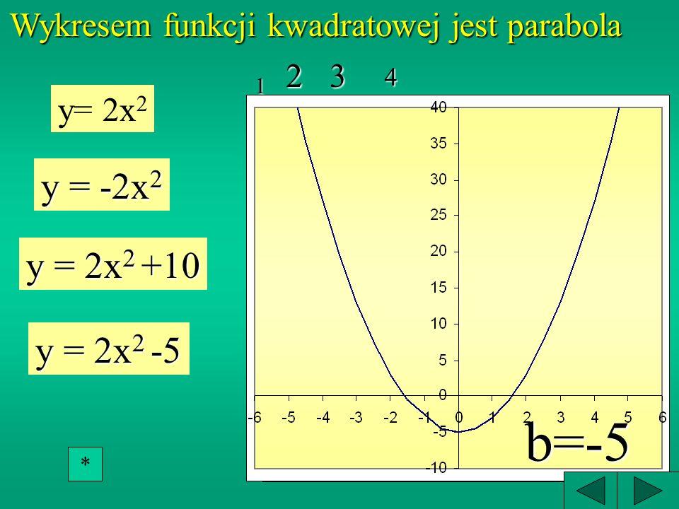 Wykresem funkcji kwadratowej jest parabola
