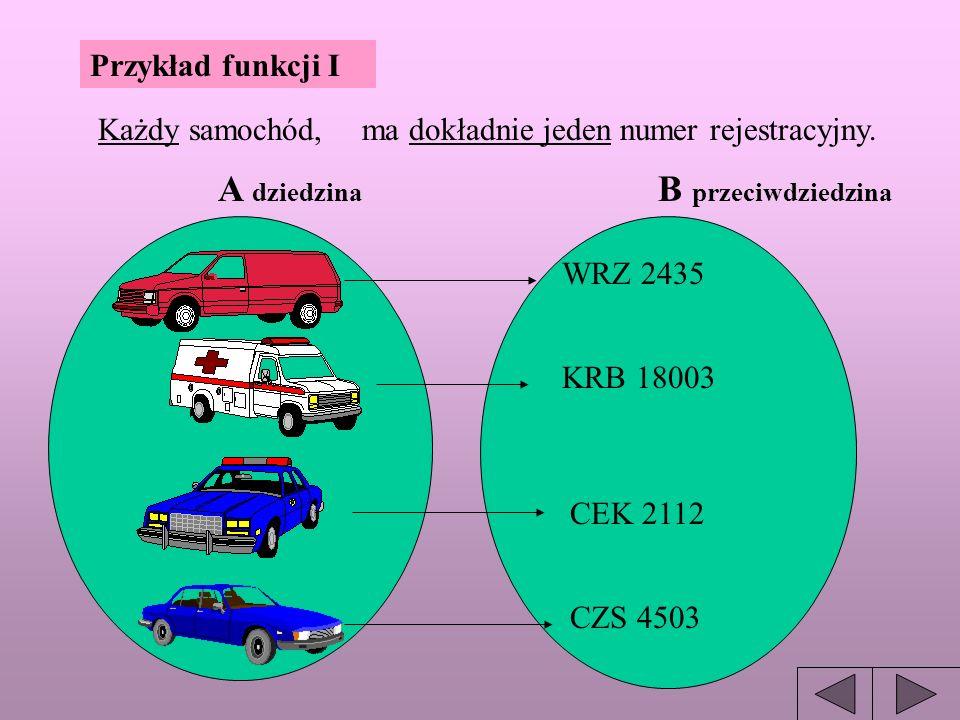 A dziedzina B przeciwdziedzina Przykład funkcji I Każdy samochód,