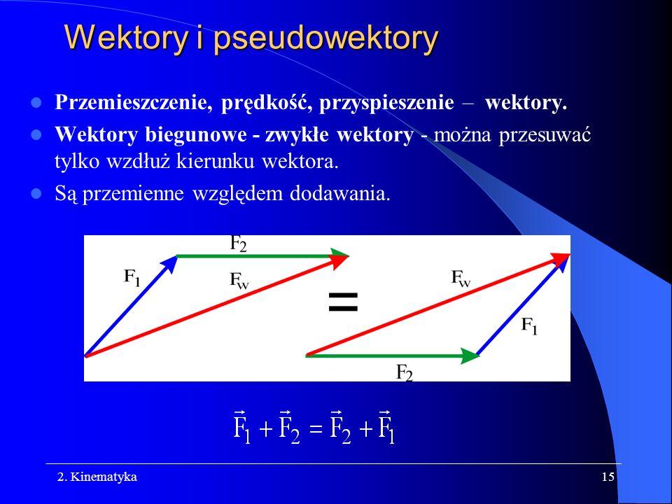 Wektory i pseudowektory