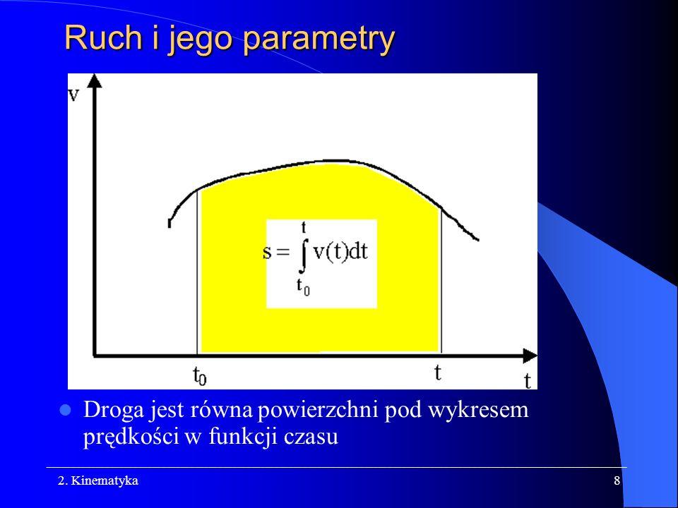Ruch i jego parametry Droga jest równa powierzchni pod wykresem prędkości w funkcji czasu.