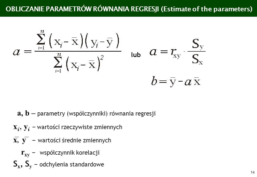 a, b – parametry (współczynniki) równania regresji