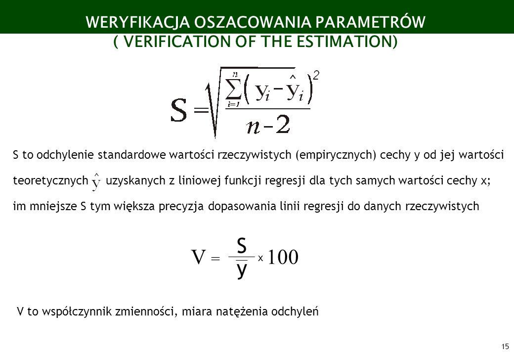 WERYFIKACJA OSZACOWANIA PARAMETRÓW ( VERIFICATION OF THE ESTIMATION)