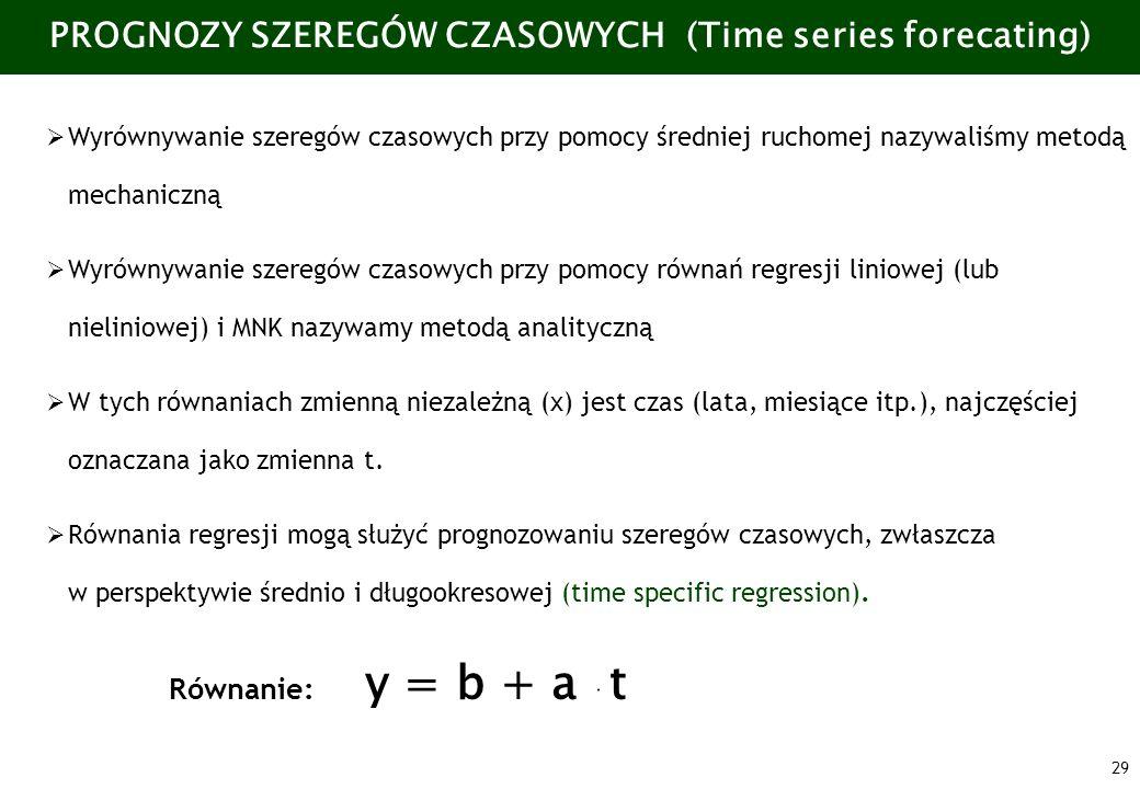 PROGNOZY SZEREGÓW CZASOWYCH (Time series forecating)