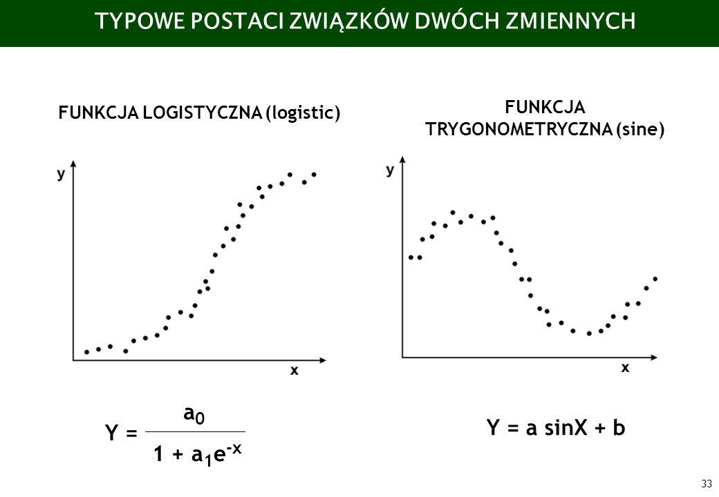 TYPOWE POSTACI ZWIĄZKÓW DWÓCH ZMIENNYCH TRYGONOMETRYCZNA (sine)